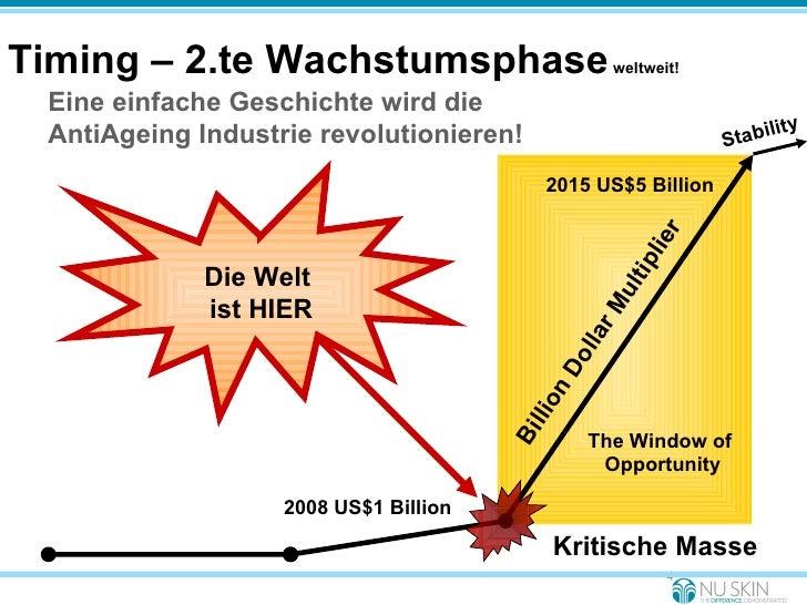 Timing – 2.te Wachstumsphase  weltweit! Kritische Masse Billion Dollar Multiplier 2008 US$1 Billion 2015 US$5 Billion Eine...