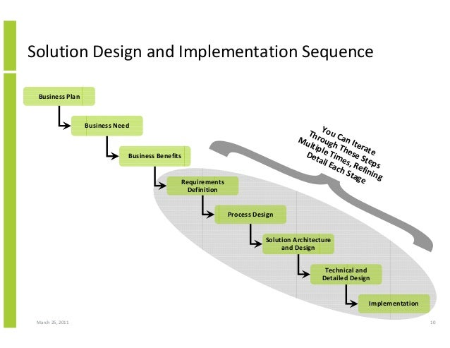 March 25, 2011 10 Solution Design and Implementation Sequence Business Plan Business Need Business Benefits Requirements D...