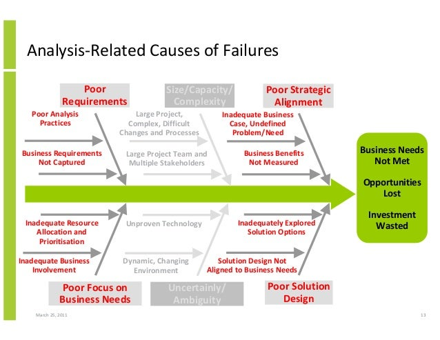 March 25, 2011 13 Analysis-Related Causes of Failures Business Needs Not Met Opportunities Lost Investment Wasted Inadequa...