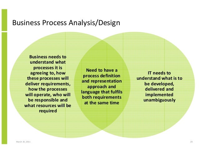 business system analysis architecture and process design All rights reserved whitten bentley dittman systems analysis and design methods 5th edition physical processes • a physical process is either the information systems of most businesses this is the architecture that is driving e-commerce and e- business expect this architecture to eventually replace most.