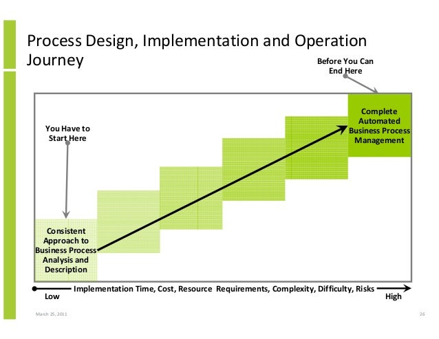 March 25, 2011 26 Process Design, Implementation and Operation Journey Consistent Approach to Business Process Analysis an...