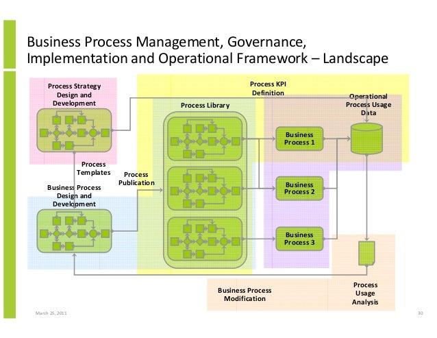 March 25, 2011 30 Business Process Management, Governance, Implementation and Operational Framework – Landscape Process Li...