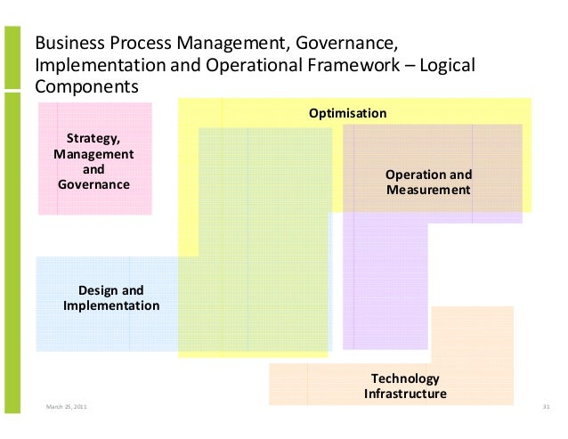 March 25, 2011 31 Business Process Management, Governance, Implementation and Operational Framework – Logical Components S...