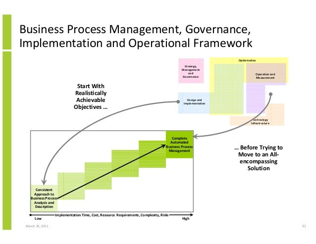 March 25, 2011 32 Business Process Management, Governance, Implementation and Operational Framework Strategy, Management a...