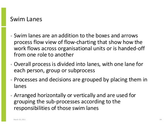 March 25, 2011 44 Swim Lanes • Swim lanes are an addition to the boxes and arrows process flow view of flow-charting that ...
