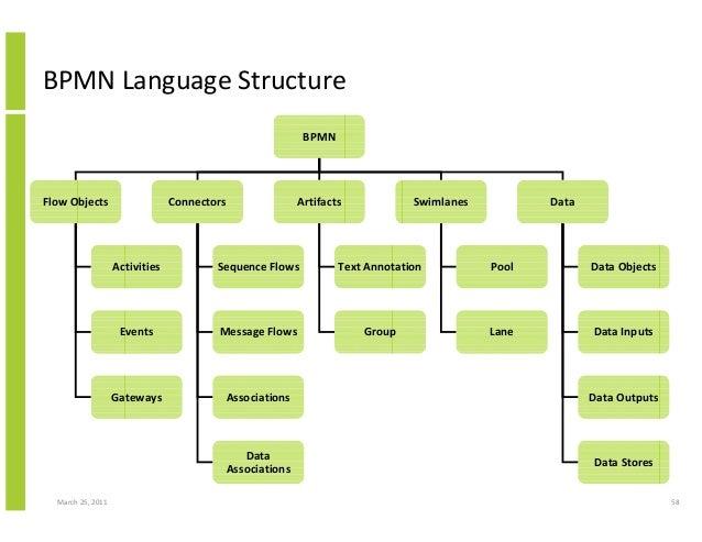 March 25, 2011 58 BPMN Language Structure BPMN Flow Objects Connectors Artifacts Swimlanes Activities Events Gateways Sequ...