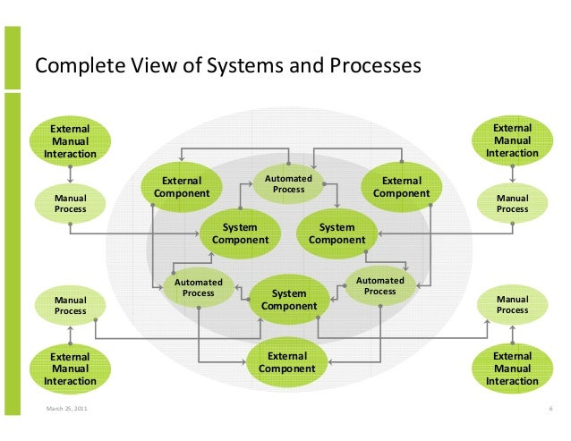 business system analysis and design notes Information systems for business and beyond  this phase is similar to the  preliminary-analysis, system-analysis, and design phases of the sdlc.