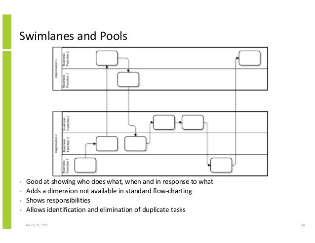 March 25, 2011 60 Swimlanes and Pools • Good at showing who does what, when and in response to what • Adds a dimension not...