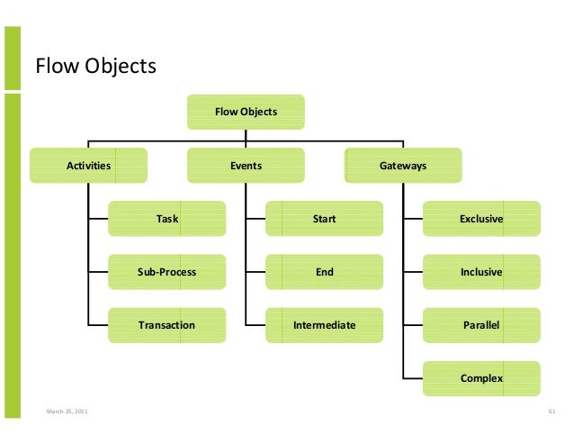 March 25, 2011 61 Flow Objects Flow Objects Activities Events Gateways Task Sub-Process Transaction Start End Intermediate...