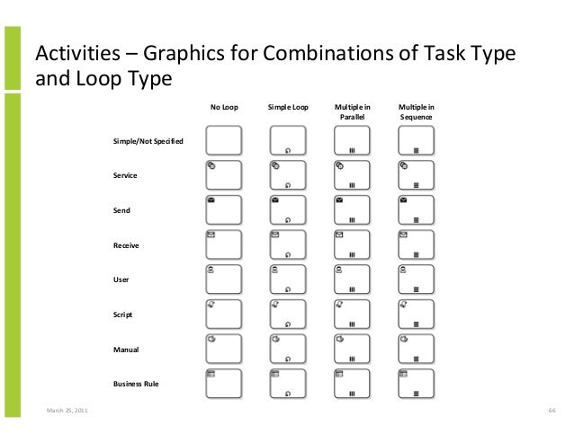 March 25, 2011 66 Activities – Graphics for Combinations of Task Type and Loop Type No Loop Simple Loop Multiple in Parall...