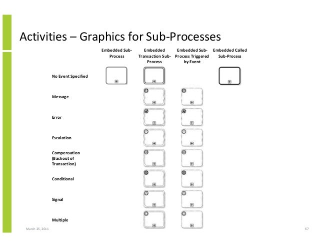 March 25, 2011 67 Activities – Graphics for Sub-Processes Embedded Sub- Process Embedded Transaction Sub- Process Embedded...