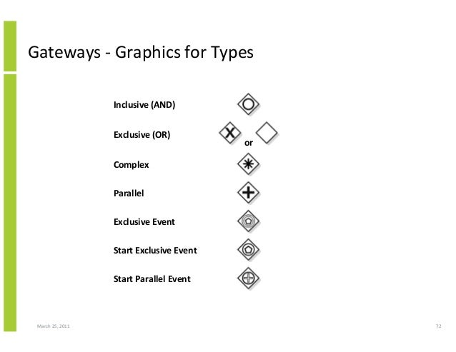 March 25, 2011 72 Gateways - Graphics for Types Inclusive (AND) Exclusive (OR) or Complex Parallel Exclusive Event Start E...