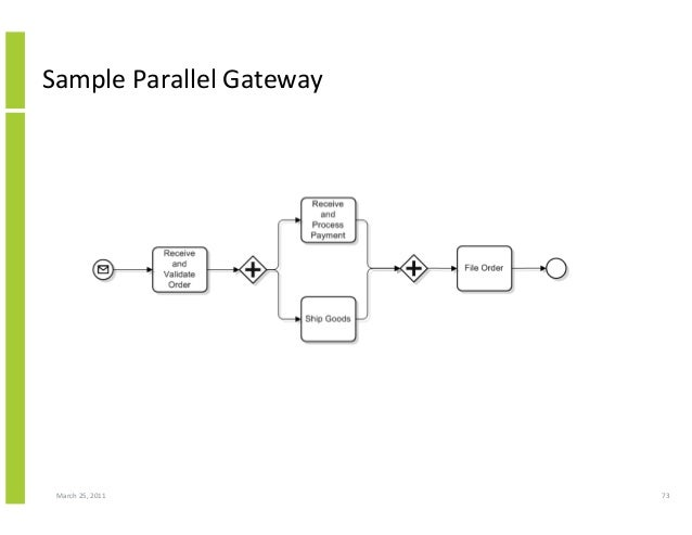 March 25, 2011 73 Sample Parallel Gateway
