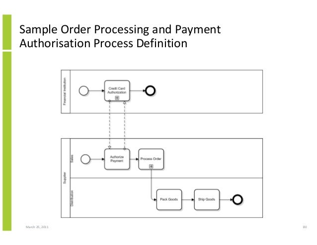 March 25, 2011 80 Sample Order Processing and Payment Authorisation Process Definition