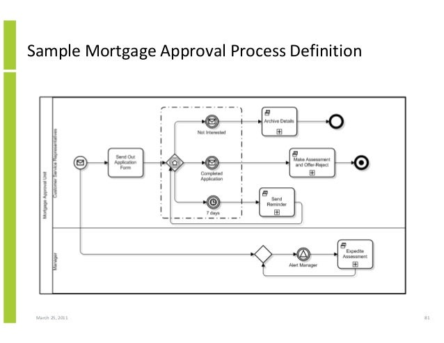 March 25, 2011 81 Sample Mortgage Approval Process Definition