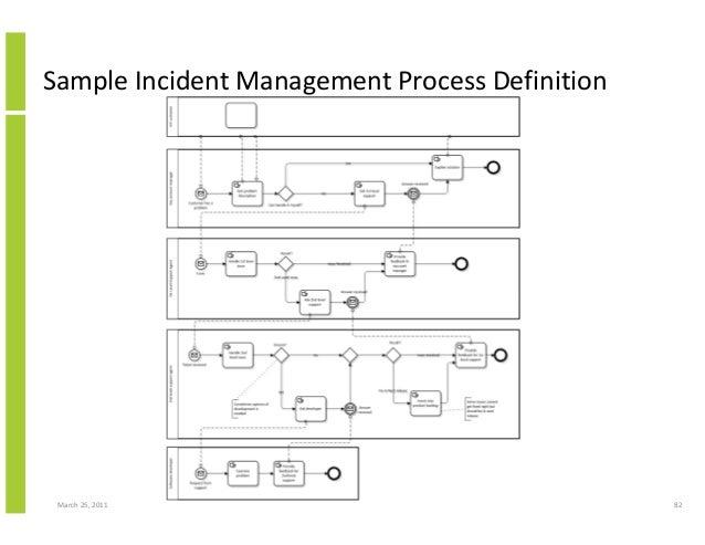 March 25, 2011 82 Sample Incident Management Process Definition