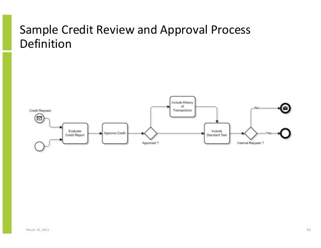 March 25, 2011 83 Sample Credit Review and Approval Process Definition