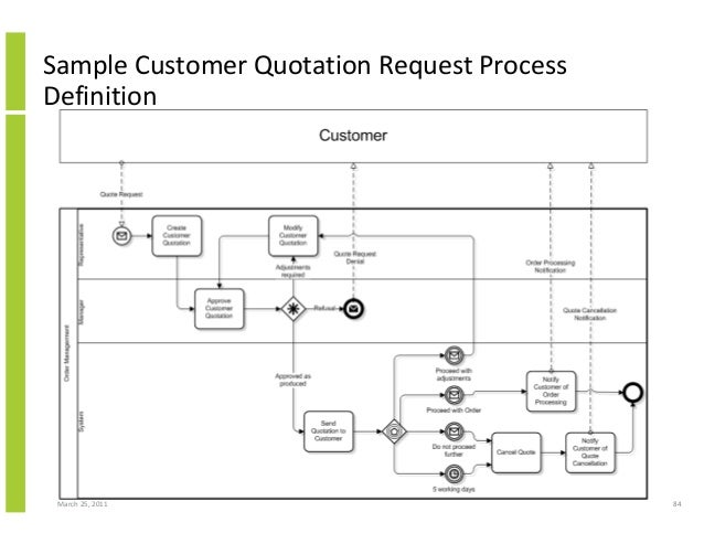 March 25, 2011 84 Sample Customer Quotation Request Process Definition