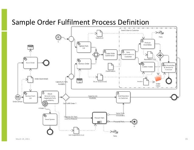 March 25, 2011 85 Sample Order Fulfilment Process Definition