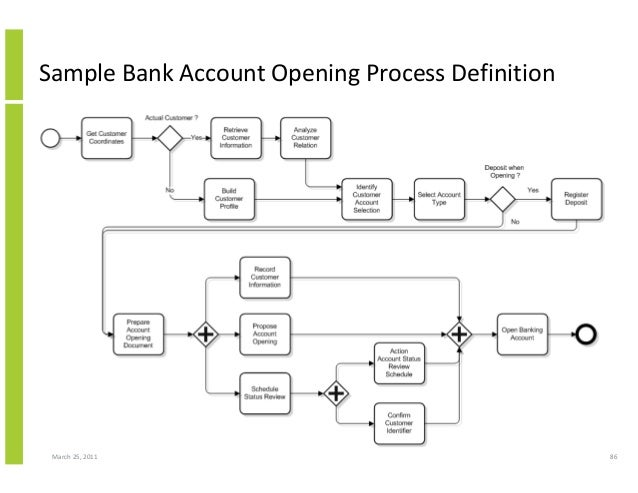March 25, 2011 86 Sample Bank Account Opening Process Definition
