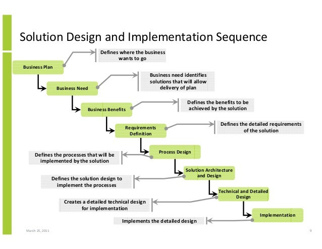 an analysis of the importance of plan development Transformation planning is a process of developing a [strategic] plan for modifying an enterprise s business processes through the modification of policies, procedures, and processes to move the organization from an 'as is' state to a 'to be' state.