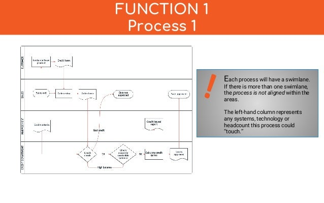 Business process documentation template more detail at process documentation protecting the lifeline of your business operations 8 wajeb Image collections
