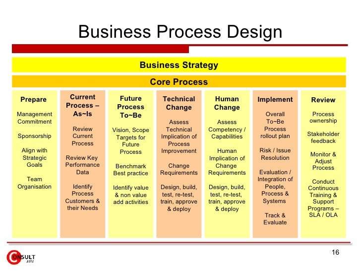 Business process improvement flashek Image collections
