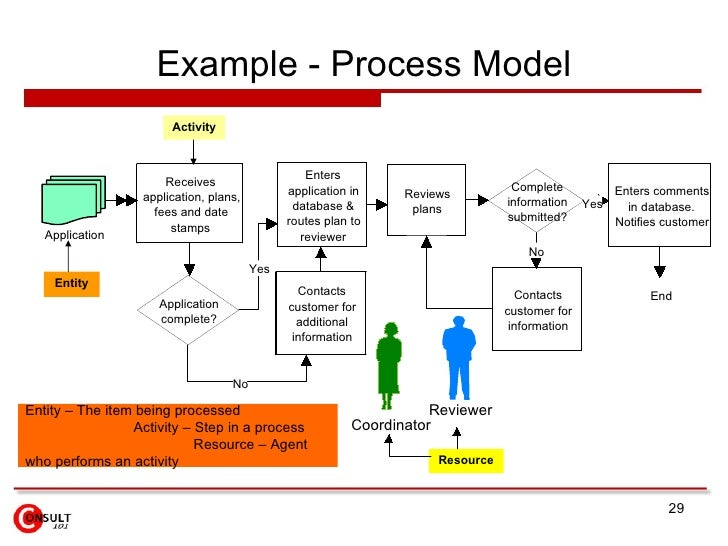 Process Improvement Plan Template