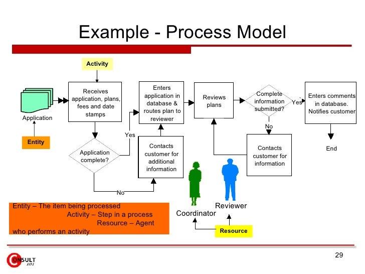 Process improvement examplesimprovementwiring diagram database business process improvement 29 728cb1244753103 flashek Image collections