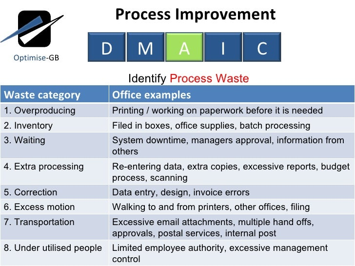 Business Process Improvement Doing The Right Things
