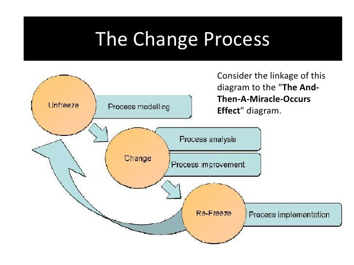 process improvement and change project presentation nursing The process of change students design a poster and provide a verbal presentation of their leadership/change all parties evaluate the change project and.
