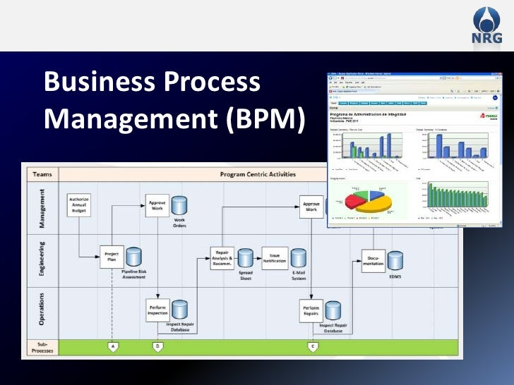 Business Process Management (BPM)<br />
