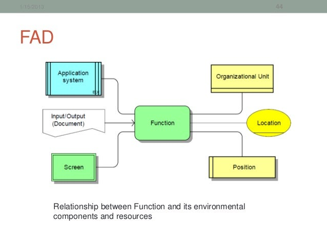 Business process management training session 2 1152013 44fad relationship between function and its environmental components and resources ccuart Gallery