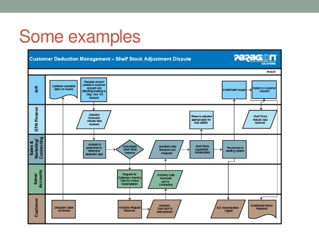 process map examples
