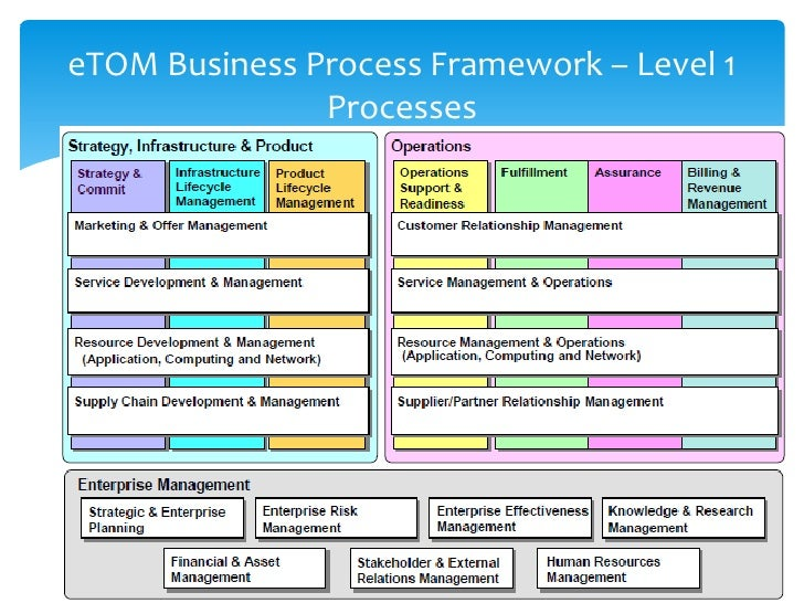 Business process modelling and e tom telecom process management wajeb Image collections