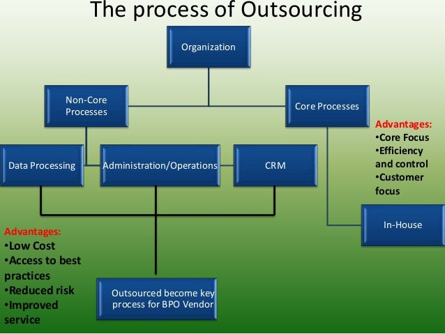 Product Design Outsourcing