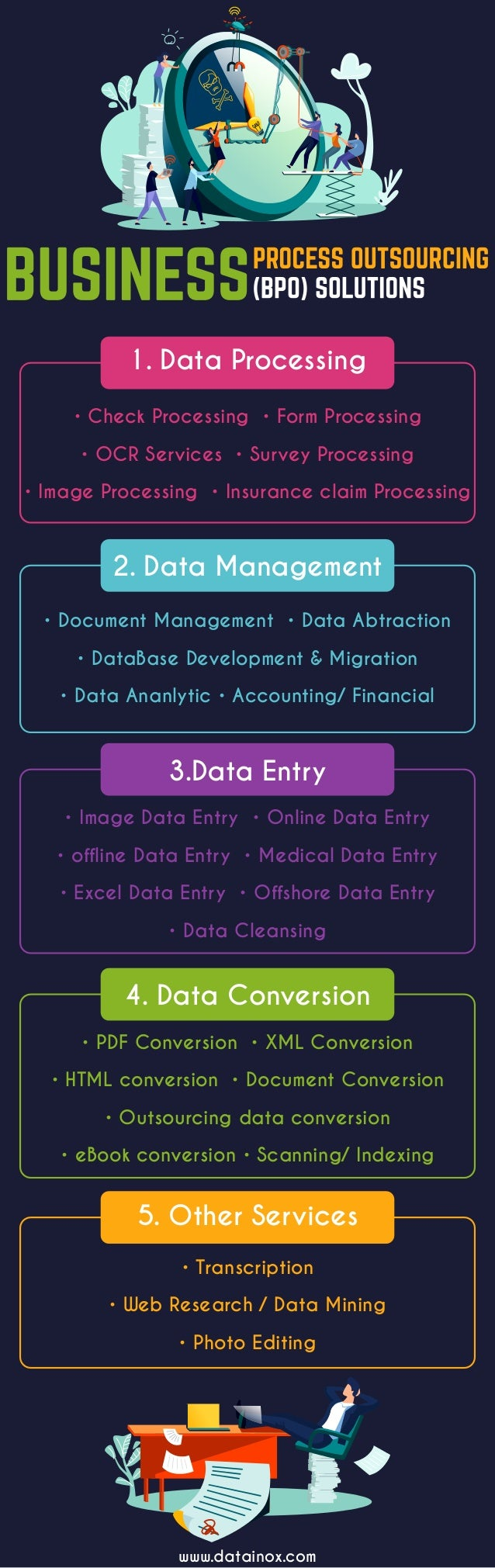 1. Data Processing 2. Data Management 3.Data Entry 4. Data Conversion 5. Other Services www.datainox.com • Check Processin...