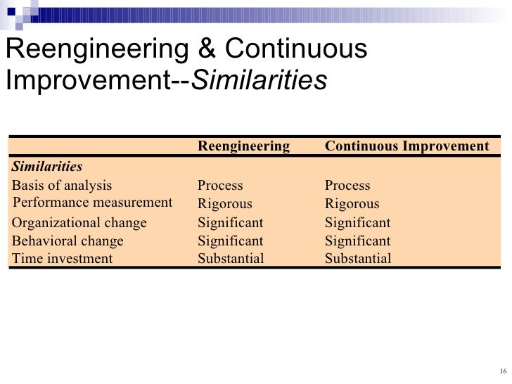 differences between risk management and continuous quality improvement Start studying ch 17 learn vocabulary, terms, and more with flashcards to achieve continuous quality improvement (cqi) crisk management to achieve quality dcontinuous quality improvement (cqi) to achieve total quality management.