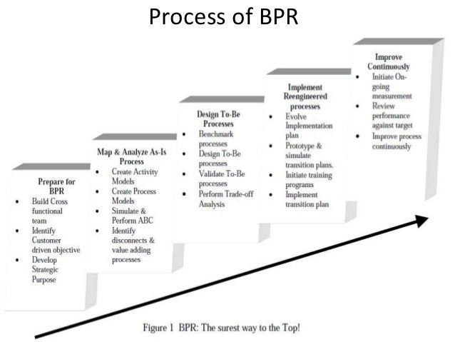 business process reengineering essay Cardinal rethinking and extremist design to accomplish dramatic betterment in cost quality service and bringing ( hammer & a champy 1993 manganelli & a klein 1994 ) it means that concern procedure reengineering involves many stairss that change the full concern procedure this is.