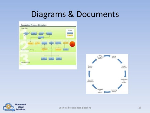 Diagrams & Documents  Business Process Reengineering  28