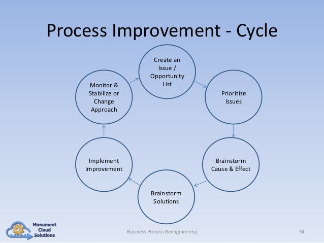 Process Improvement - Cycle Monitor & Stabilize or Change Approach  Create an Issue / Opportunity List Prioritize Issues  ...