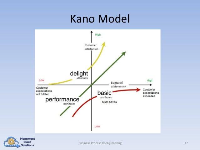 Kano Model  Business Process Reengineering  47