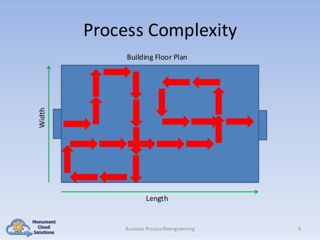 Process Complexity Building Floor Plan  Length  Business Process Reengineering  9