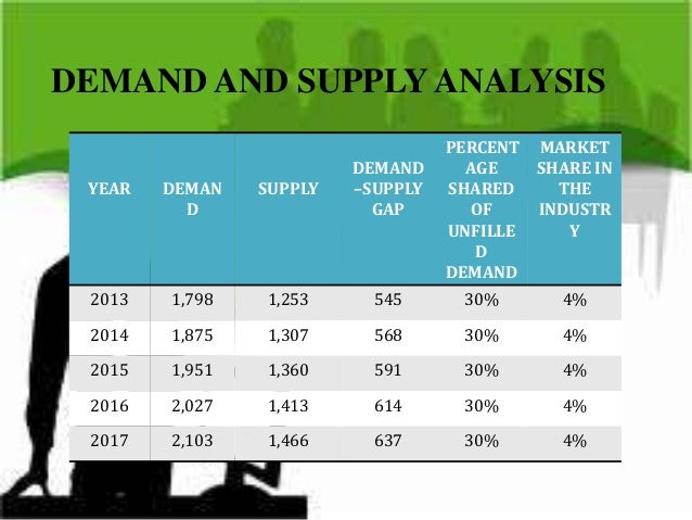 article analysis of supply and demand essay Supply and demand form the most fundamental concepts of economics whether you are an academic, farmer, pharmaceutical manufacturer or simply a consumer, the basic premise of supply and demand .