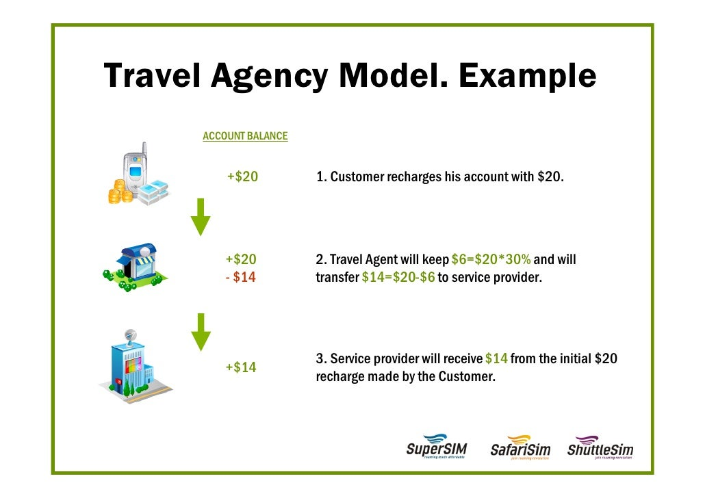 Travel Agency Introduction Email