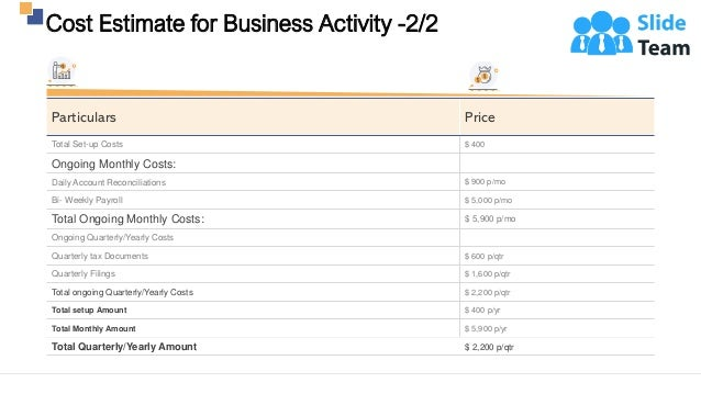 Cost Estimate for Business Activity -2/2 12 Particulars Price Total Set-up Costs $ 400 Ongoing Monthly Costs: Daily Accoun...