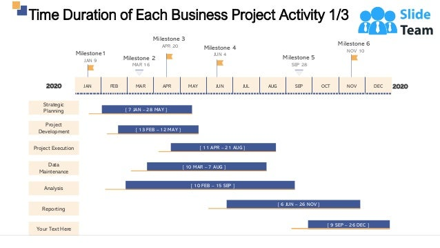 Time Duration of Each Business Project Activity 1/3 8 Milestone1 JAN 9 Milestone 4 JUN 4 Milestone 6 NOV 10 Milestone 3 AP...