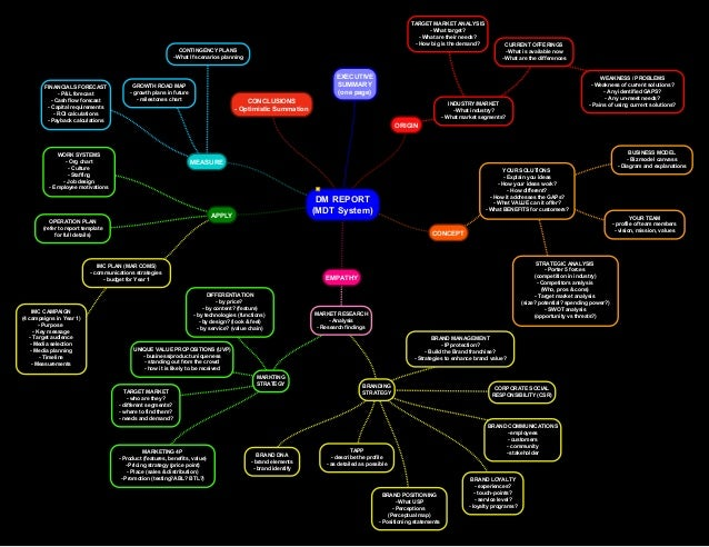 Business Plan Template (Design Thinking Structure)