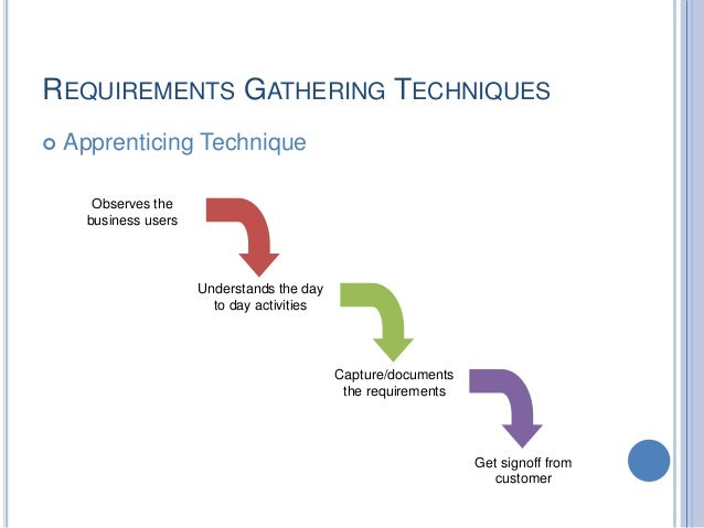 Gathering and validating requirements