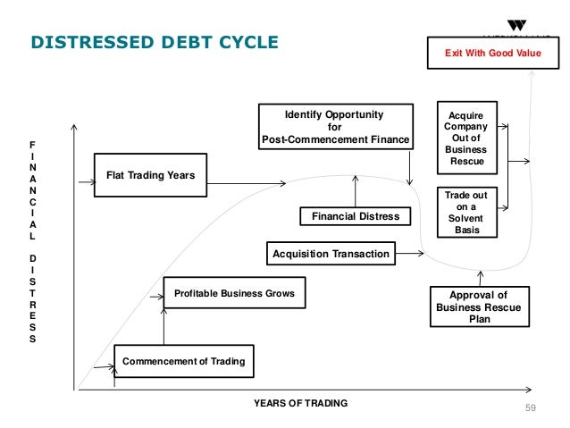 Distressed Assets & Bankruptcy